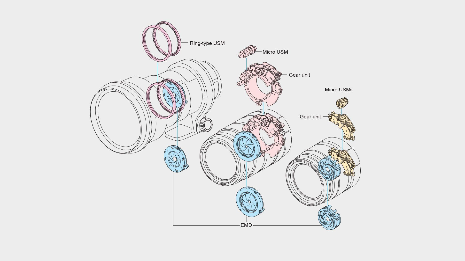Ring type USM and Mirco USM comparison diagram